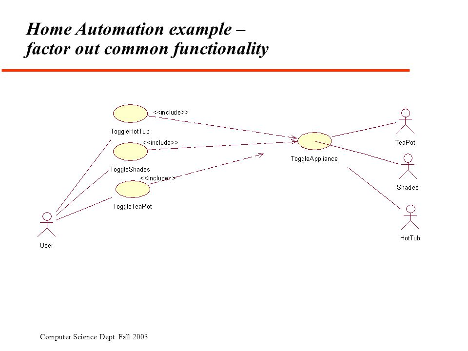 Computer Science Dept. Fall 2003 Home Automation example – factor out common functionality