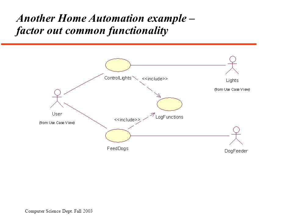 Computer Science Dept. Fall 2003 Another Home Automation example – factor out common functionality