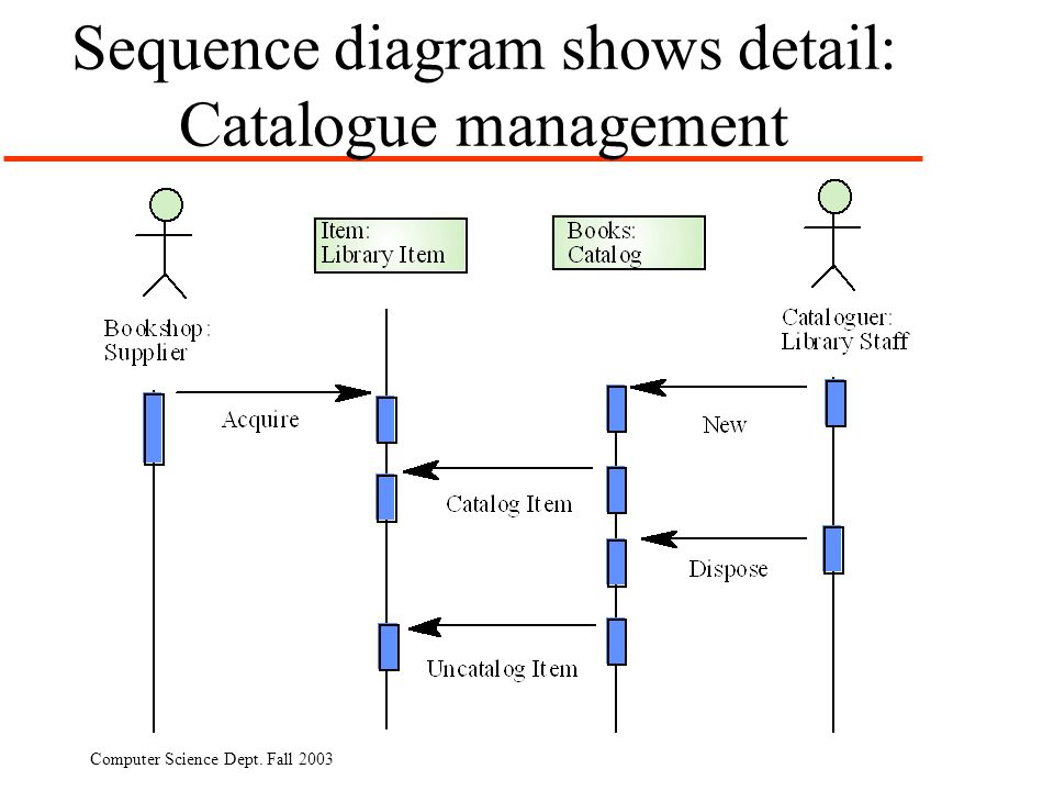 Computer Science Dept. Fall 2003 Sequence diagram shows detail: Catalogue management