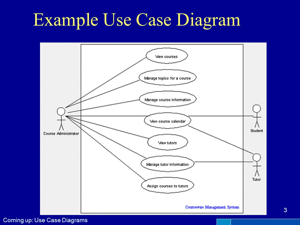 Example Use Case Diagram Coming up: Use Case Diagrams 3