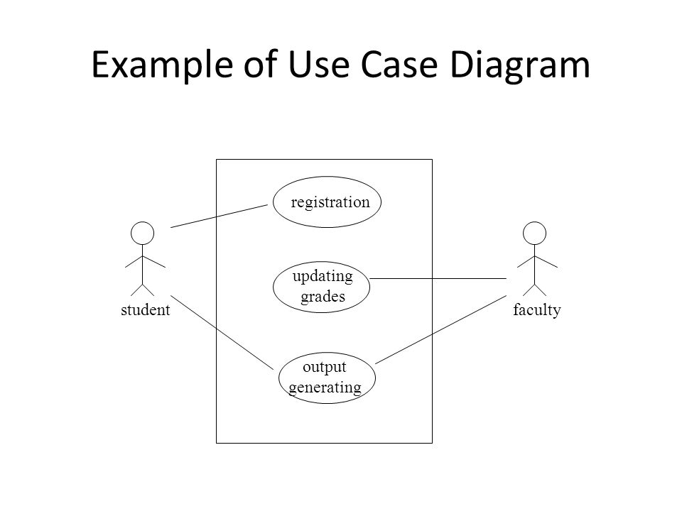 Using Use Case Diagrams Use case diagrams are used to visualize, specify, construct, and document the (intended) behavior of the system, during requirements capture and analysis.