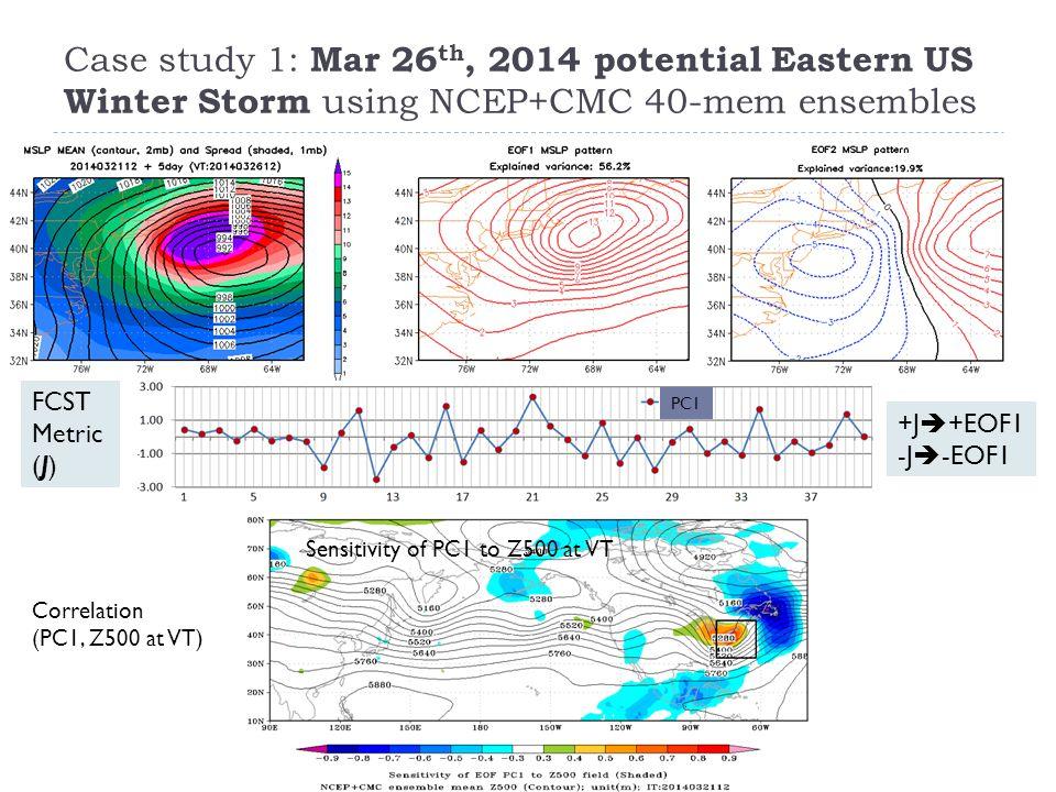 Case study 1: Mar 26 th, 2014 potential Eastern US Winter Storm using NCEP+CMC 40-mem ensembles Correlation (PC1, Z500 at VT) Sensitivity of PC1 to Z500 at VT PC1 FCST Metric (J) +J  +EOF1 -J  -EOF1