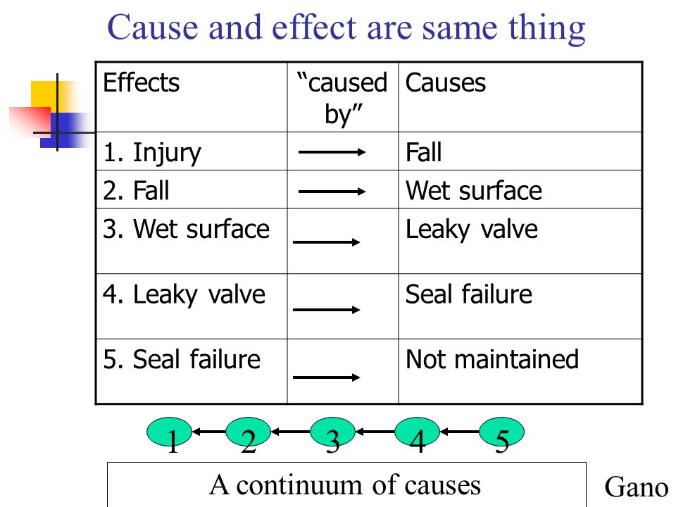 """Cause and effect are same thing Gano Effects""""caused by"""" Causes 1. InjuryFall 2. FallWet surface 3. Wet surfaceLeaky valve 4. Leaky valveSeal failure 5"""