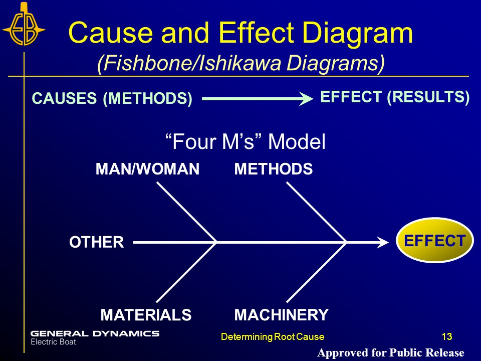 """13Determining Root Cause13 Cause and Effect Diagram (Fishbone/Ishikawa Diagrams) EFFECT CAUSES (METHODS) EFFECT (RESULTS) """"Four M's"""" Model MAN/WOMANME"""