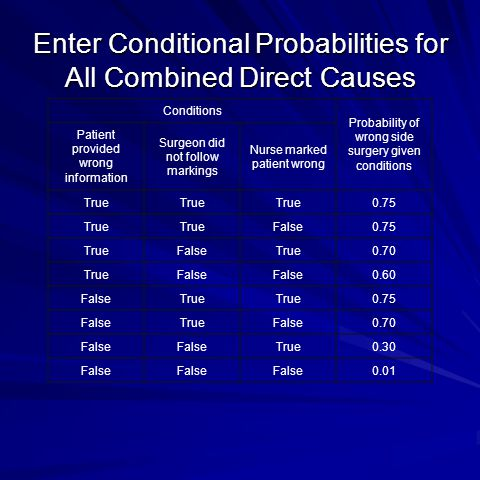 Enter Conditional Probabilities for All Combined Direct Causes Conditions Probability of wrong side surgery given conditions Patient provided wrong information Surgeon did not follow markings Nurse marked patient wrong True 0.75 True False0.75 TrueFalseTrue0.70 TrueFalse 0.60 FalseTrue 0.75 FalseTrueFalse0.70 False True0.30 False 0.01