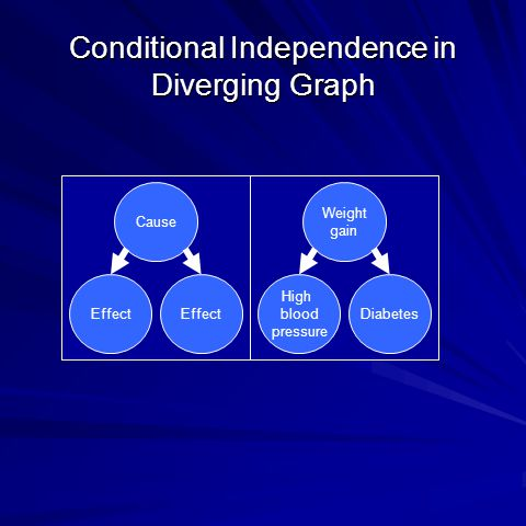Conditional Independence in Diverging Graph Cause Effect Weight gain Diabetes High blood pressure