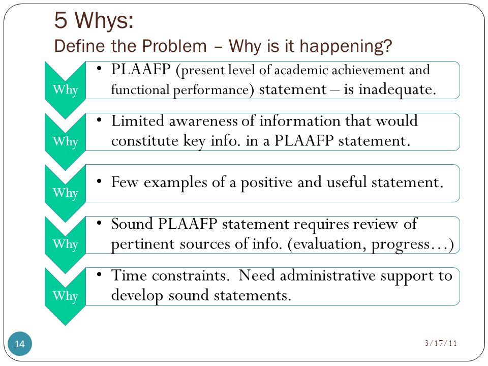 5 Whys: Define the Problem – Why is it happening.