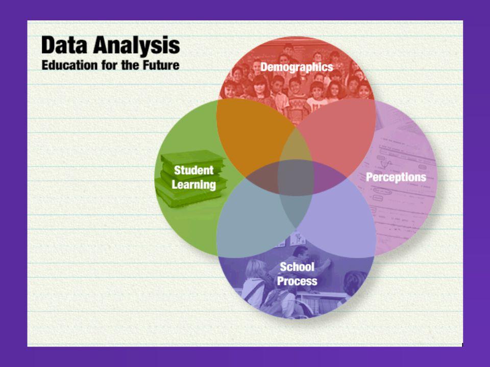  Standardized test scores  Grade point averages  Standards assessments  Authentic assessments