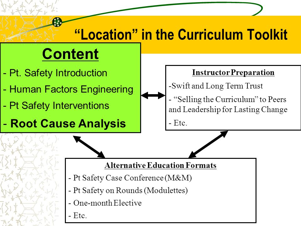 """Location"" in the Curriculum Toolkit Alternative Education Formats - Pt Safety Case Conference (M&M) - Pt Safety on Rounds (Modulettes) - One-month El"