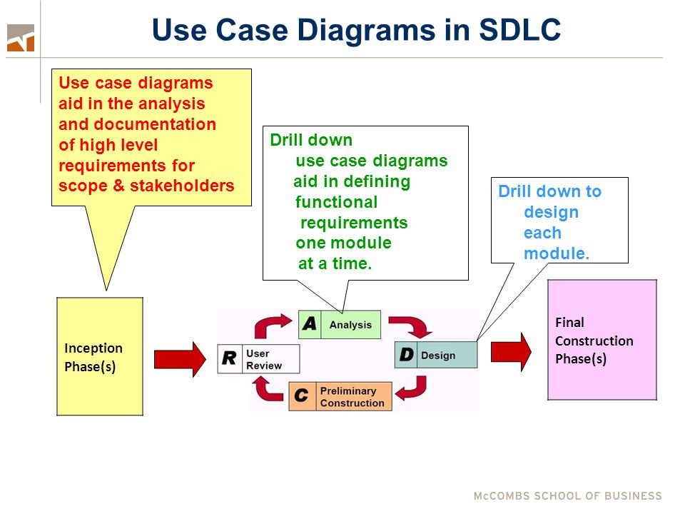 Use Case Diagram Format Ovals depict each use case – a system action.