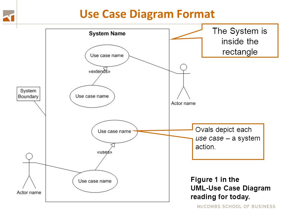 Use Case Diagram Format Ovals depict each use case – a system action. The System is inside the rectangle Figure 1 in the UML-Use Case Diagram reading