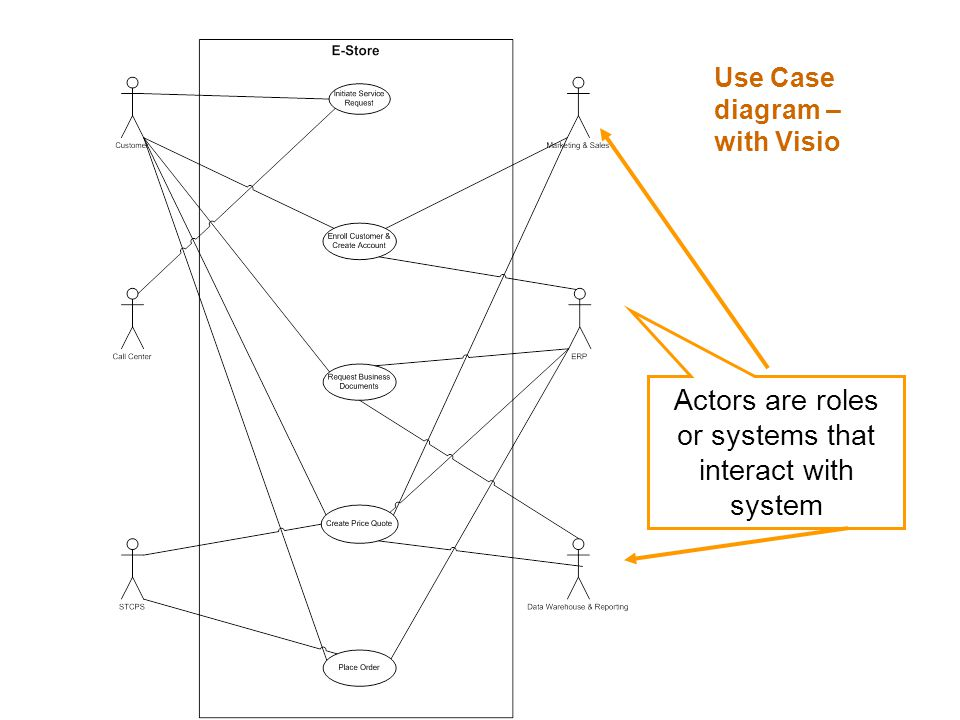 Use Case diagram – with Visio Actors are roles or systems that interact with system
