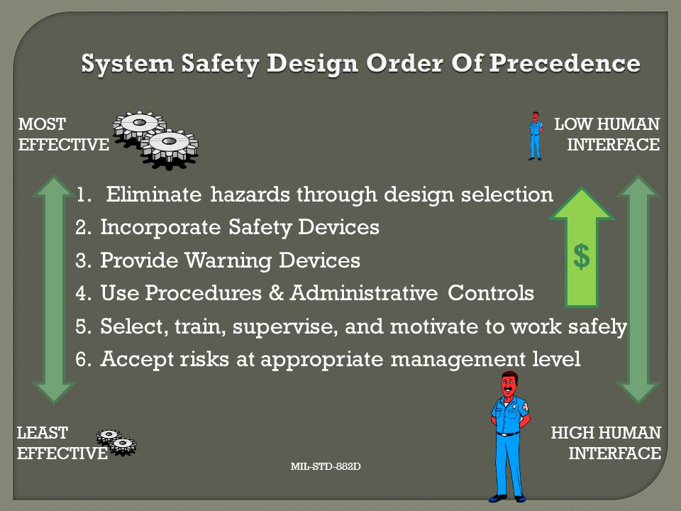 1. Eliminate hazards through design selection 2. Incorporate Safety Devices 3. Provide Warning Devices 4. Use Procedures & Administrative Controls 5.