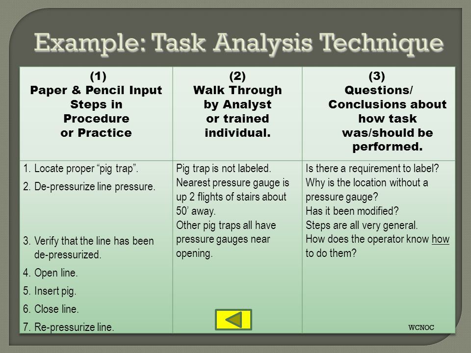 Example: Task Analysis Technique
