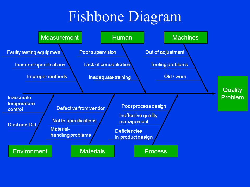 Fishbone Diagram Quality Problem MachinesMeasurementHuman ProcessEnvironmentMaterials Faulty testing equipment Incorrect specifications Improper metho