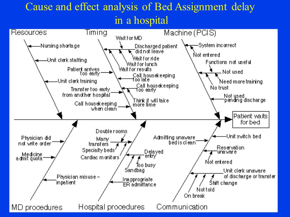 Cause and effect analysis of Bed Assignment delay in a hospital