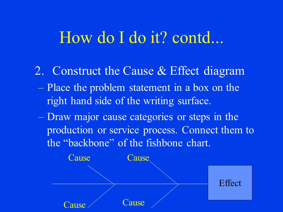 How do I do it? contd... 2.Construct the Cause & Effect diagram –Place the problem statement in a box on the right hand side of the writing surface. –
