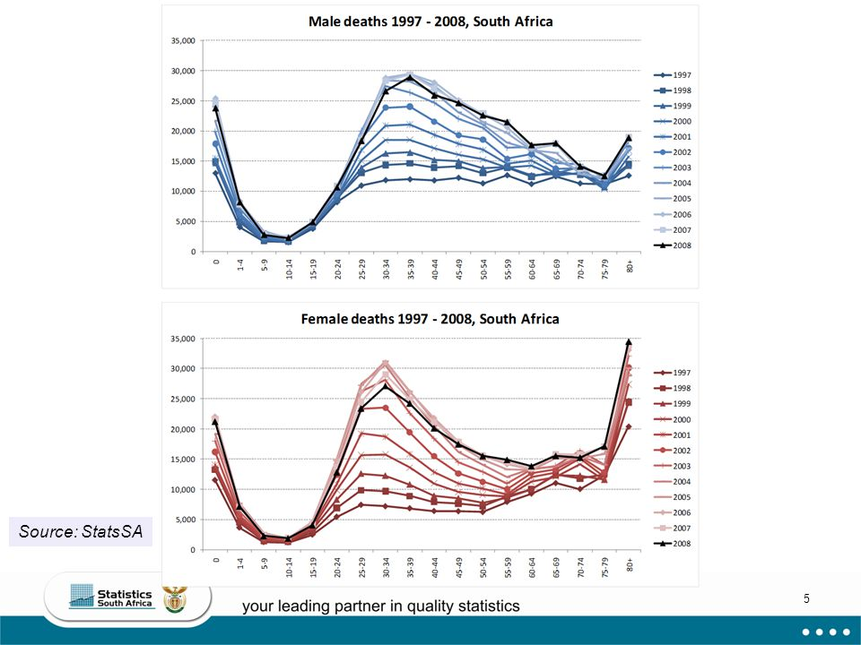 6 Leading categories of deaths in SA