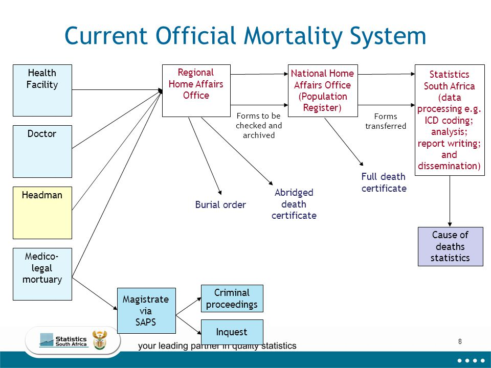 9 Legislative framework Legislative framework provided by the Births and Deaths Registration Act, No.
