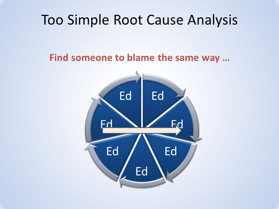 Ed Find someone to blame the same way … Too Simple Root Cause Analysis