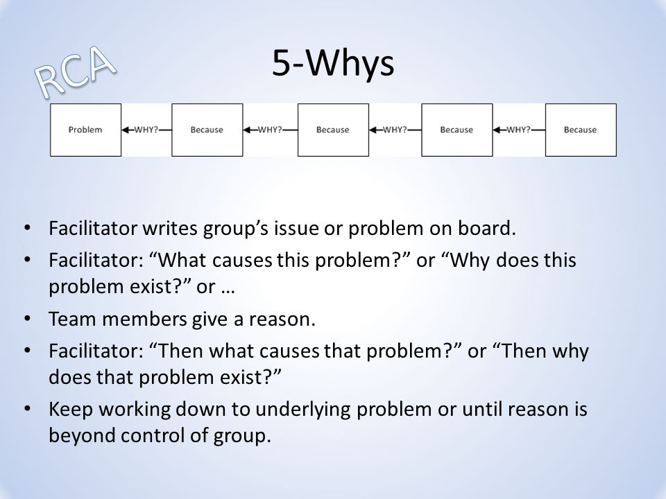 5-Whys Facilitator writes group's issue or problem on board.