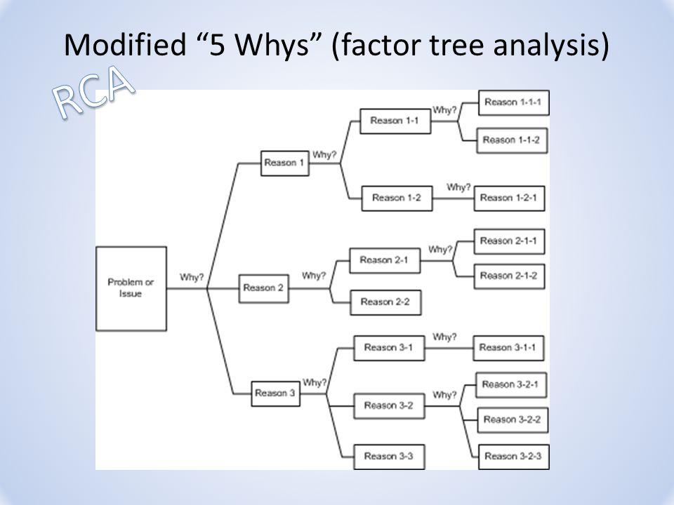 Modified 5 Whys (factor tree analysis)