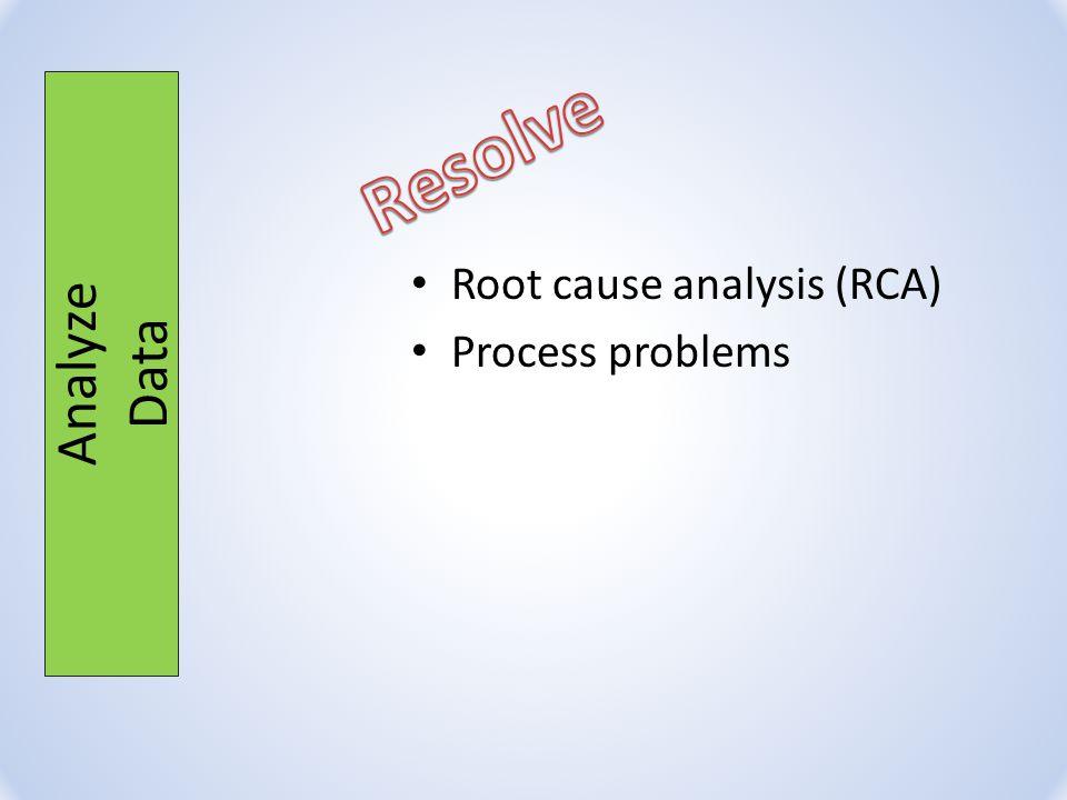 Root cause analysis (RCA) Process problems Analyze Data