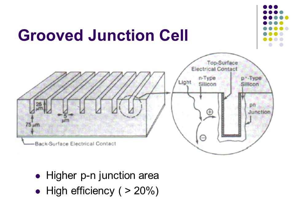 Grooved Junction Cell Higher p-n junction area High efficiency ( > 20%)