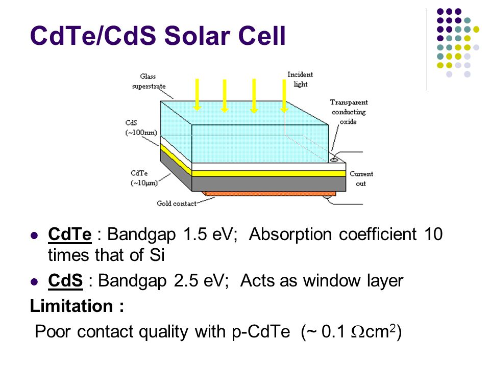 CdTe/CdS Solar Cell CdTe : Bandgap 1.5 eV; Absorption coefficient 10 times that of Si CdS : Bandgap 2.5 eV; Acts as window layer Limitation : Poor con