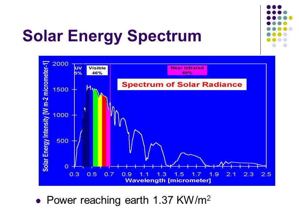 Solar Energy Spectrum Power reaching earth 1.37 KW/m 2