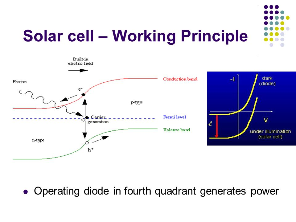 Tandem Cells Current output matched for individual cells Ideal efficiency for infinite stack is 86.8% GaInP/GaAs/Ge tandem cells (efficiency 40%)