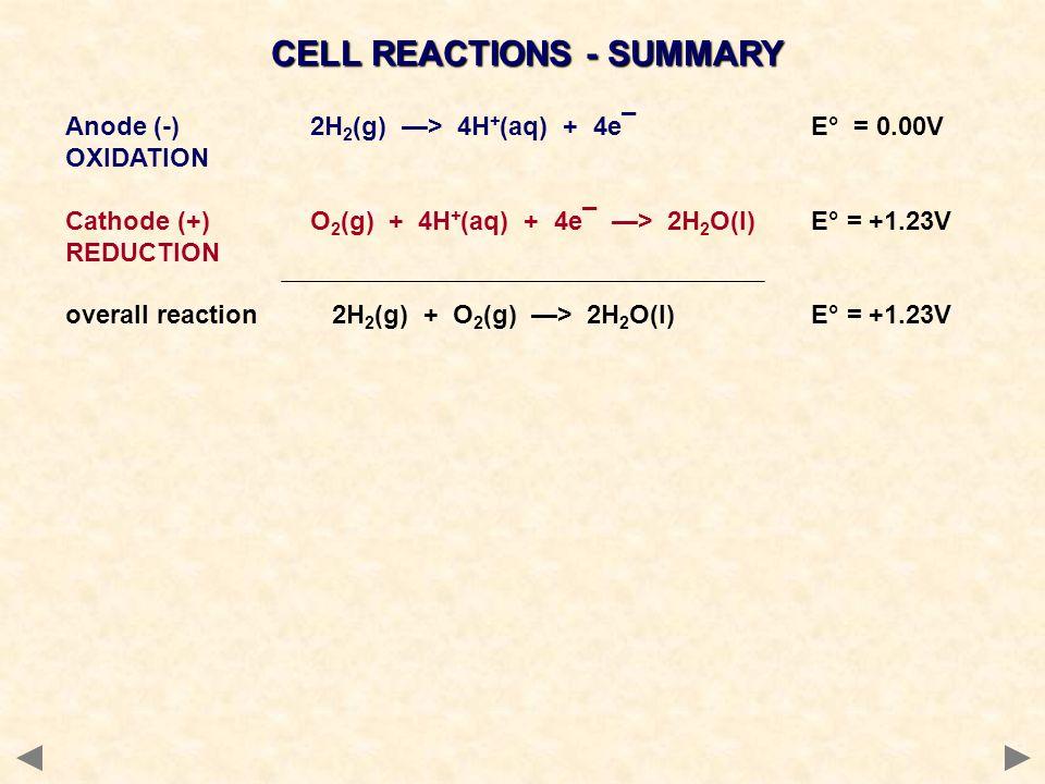 CELL REACTIONS - SUMMARY Anode (-) 2H 2 (g) —> 4H + (aq) + 4e¯ E° = 0.00V OXIDATION Cathode (+) O 2 (g) + 4H + (aq) + 4e¯ —> 2H 2 O(l) E° = +1.23V RED