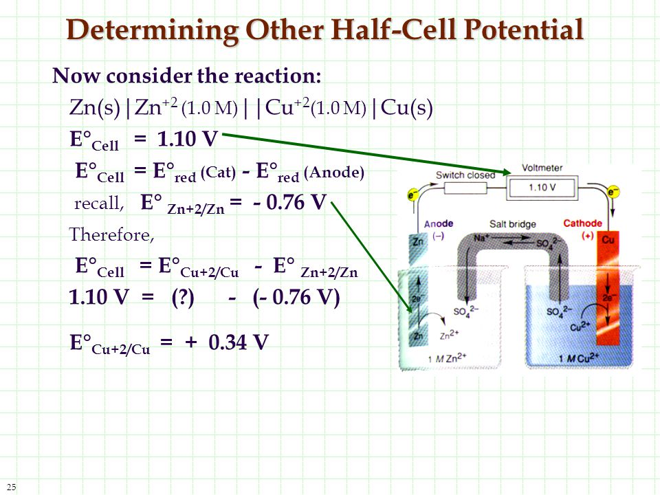 25 Determining Other Half-Cell Potential Now consider the reaction: Zn(s)|Zn +2 (1.0 M) ||Cu +2 (1.0 M) |Cu(s) E° Cell = 1.10 V E° Cell = E° red (Cat)