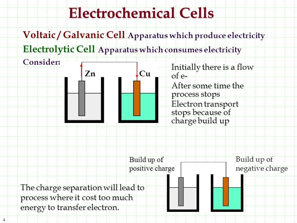 5 Completing the Circuit Electron transfer can occur if the circuit is closed Parts: Two conductors Electrolyte solution Salt Bridge / Porous membrane 3 process must happen if e - is to flow.