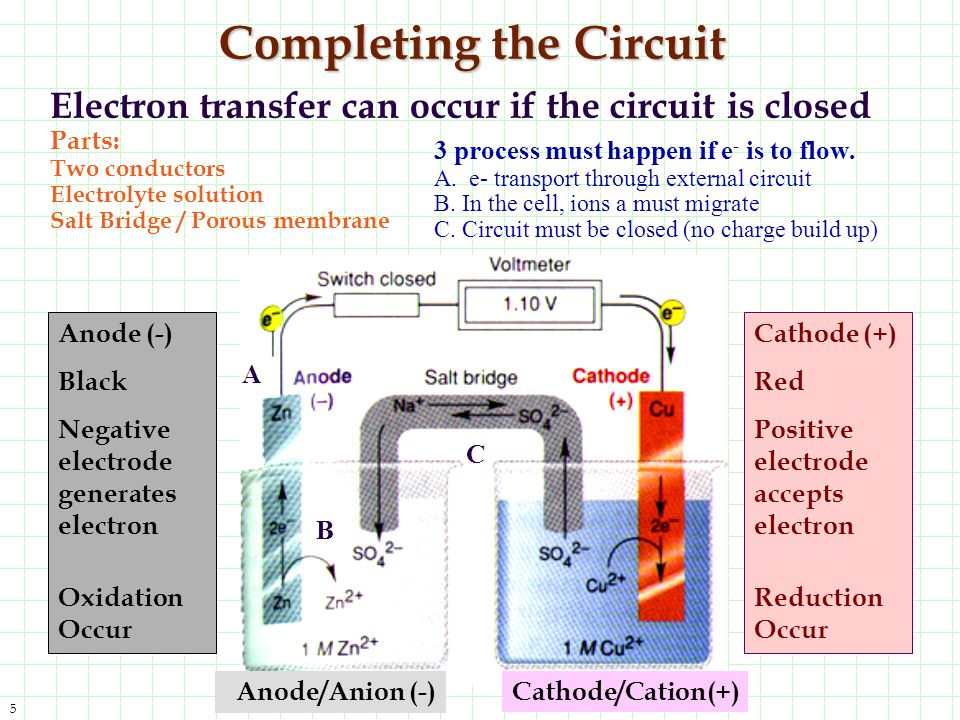 16 EMF - ElectroMotive Force Potential energy of electron is higher at the anode.
