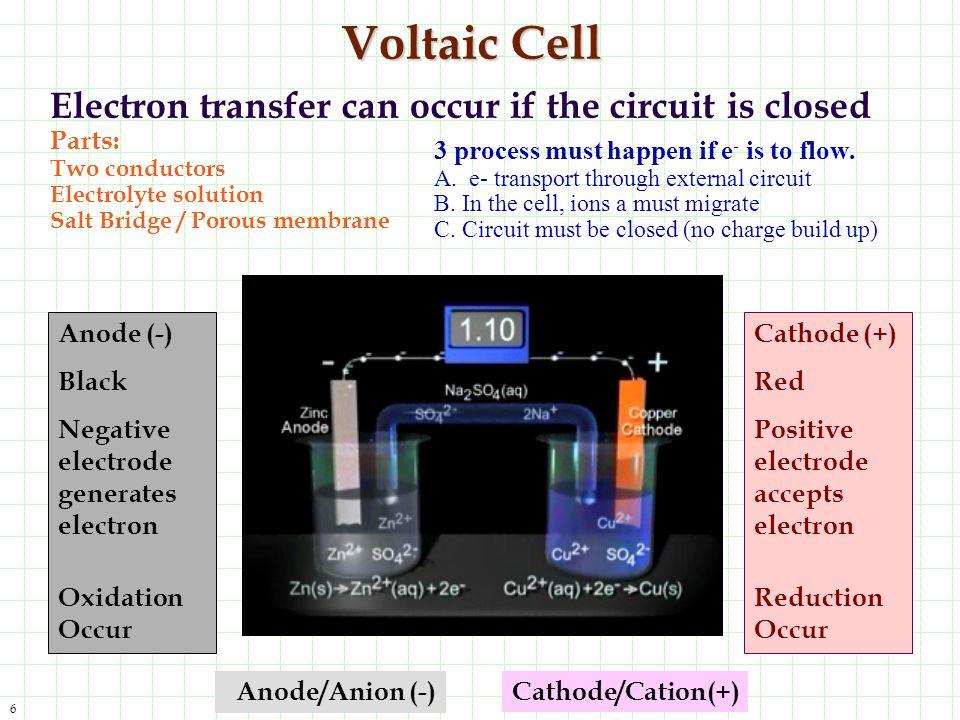 27 Voltaic Vs.Electrolytic Cells General characteristics of voltaic and electrolytic cells.