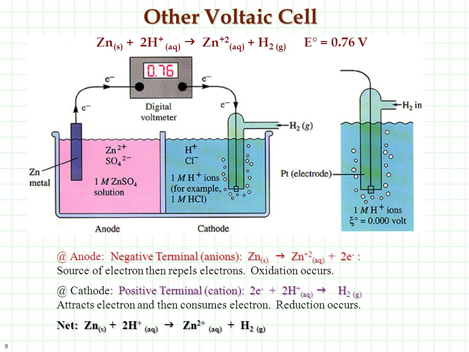 20 Zoom View of Std.Reduction Potential Cell Potential is written as a reduction equation.
