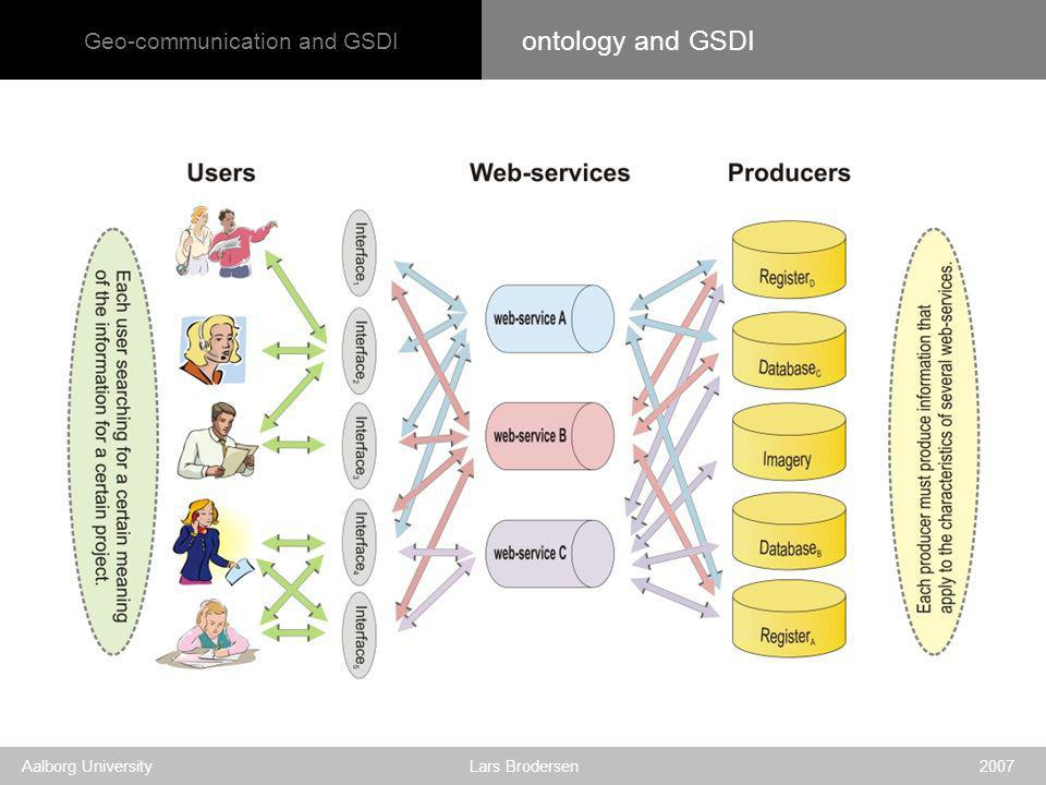 Geo-communication and GSDI Aalborg University Lars Brodersen 2007 ontology and GSDI