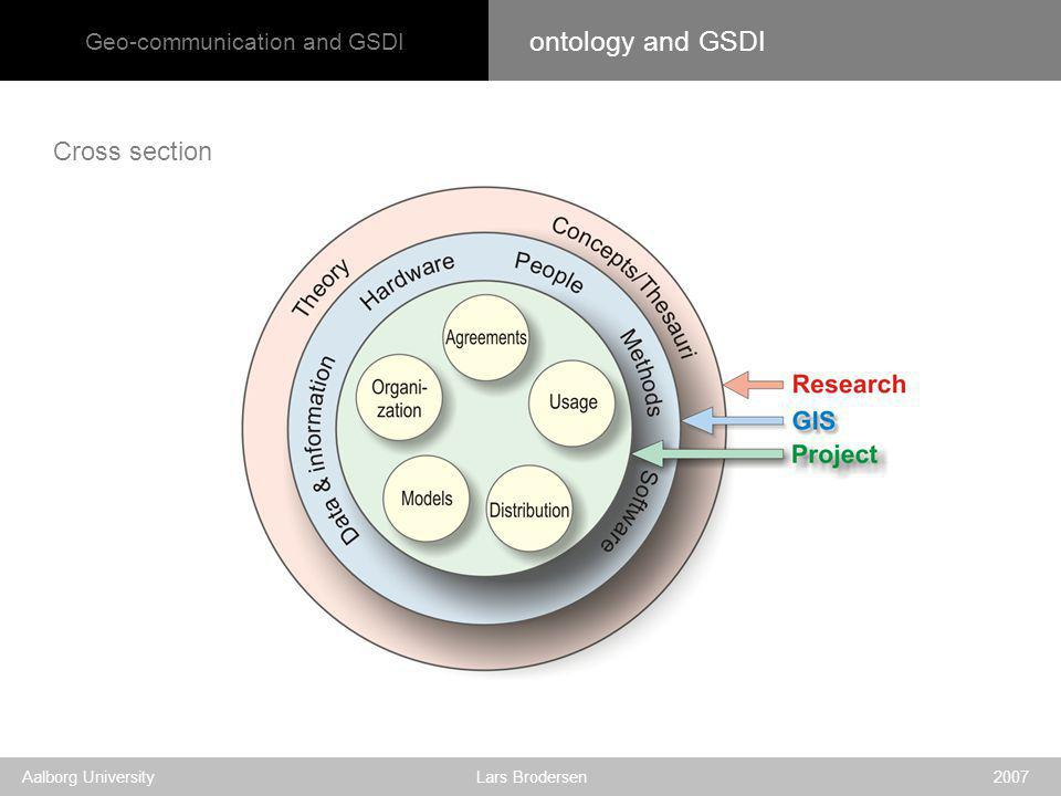 Geo-communication and GSDI Aalborg University Lars Brodersen 2007 Cross section ontology and GSDI