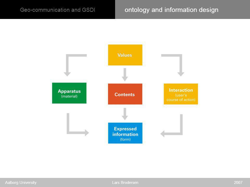 Geo-communication and GSDI Aalborg University Lars Brodersen 2007 ontology and information design