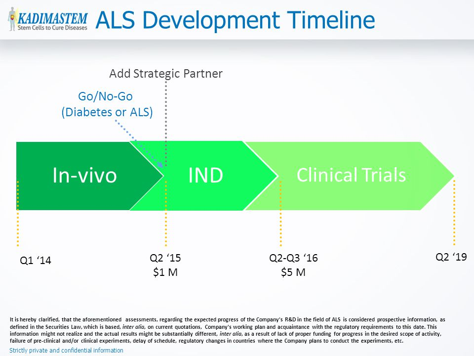 Strictly private and confidential information ALS Development Timeline In-vivoIND Clinical Trials Q2 '15 $1 M Q2 '19 Q2-Q3 '16 $5 M Add Strategic Partner Go/No-Go (Diabetes or ALS) Q1 '14 It is hereby clarified, that the aforementioned assessments, regarding the expected progress of the Company s R&D in the field of ALS is considered prospective information, as defined in the Securities Law, which is based, inter alia, on current quotations, Company s working plan and acquaintance with the regulatory requirements to this date.