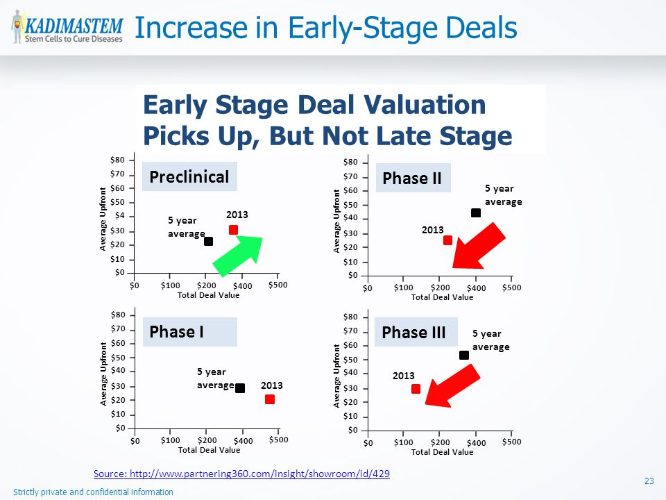 Strictly private and confidential information Increase in Early-Stage Deals 23 Early Stage Deal Valuation Picks Up, But Not Late Stage $80 $60 $50 $4 $30 $20 $70 $10 $0 $100$200 $400 $500 5 year average 2013 Preclinical Average Upfront Total Deal Value $80 $60 $50 $40 $30 $20 $70 $10 $0 $100$200 $400 $500 5 year average 2013 Phase I Average Upfront Total Deal Value $80 $60 $50 $40 $30 $20 $70 $10 $0 $100$200 $400 $500 5 year average 2013 Phase III Average Upfront Total Deal Value $80 $60 $50 $40 $30 $20 $70 $10 $0 $100$200 $400 $500 5 year average 2013 Phase II Average Upfront Total Deal Value Source: http://www.partnering360.com/insight/showroom/id/429