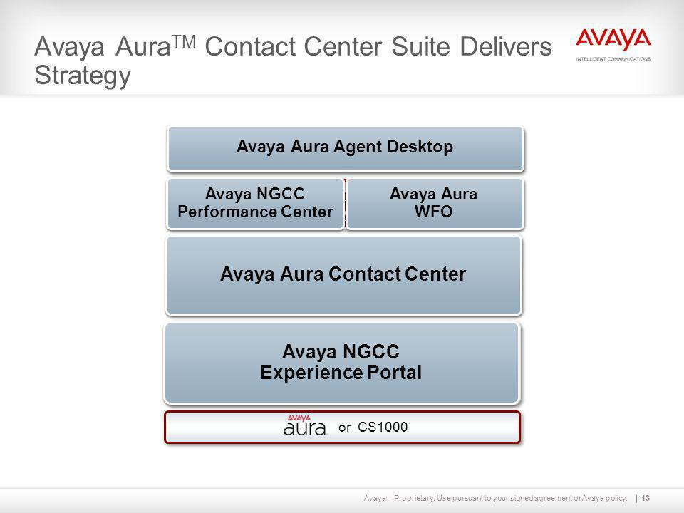 Avaya – Proprietary. Use pursuant to your signed agreement or Avaya policy.13 IVRWebChatEmail Automated Experience Management Chat Email MMS SMS Video
