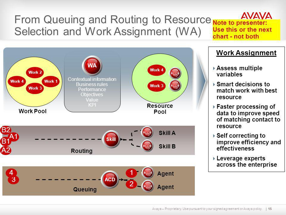 Avaya – Proprietary. Use pursuant to your signed agreement or Avaya policy.15 Resource Pool 15 Work Assignment  Assess multiple variables  Smart dec