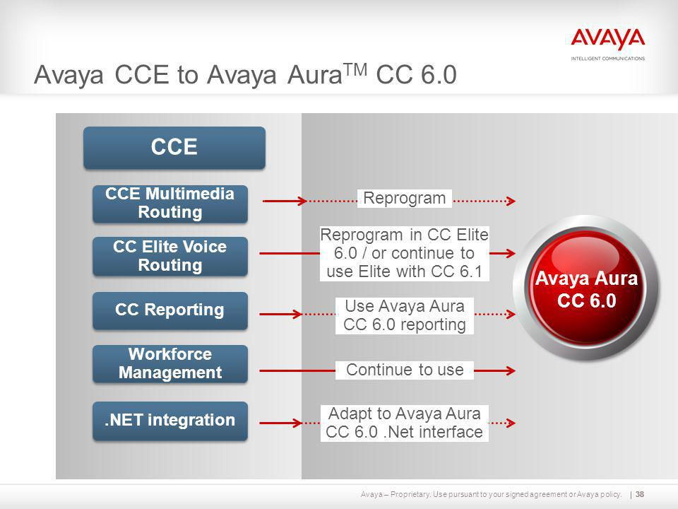 Avaya – Proprietary. Use pursuant to your signed agreement or Avaya policy.38 Avaya CCE to Avaya Aura TM CC 6.0 CCE.NET integration 38 Avaya Aura CC 6