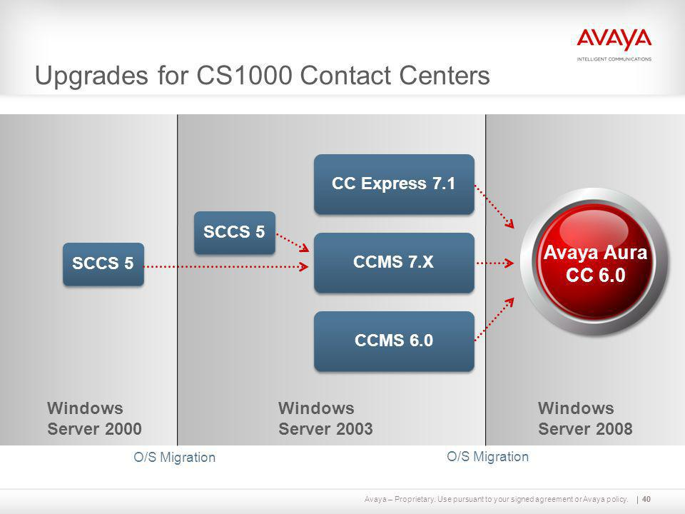 Avaya – Proprietary. Use pursuant to your signed agreement or Avaya policy.40 Upgrades for CS1000 Contact Centers SCCS 5 Windows Server 2000 Windows S