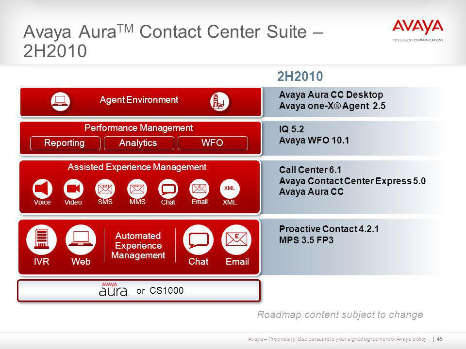 Avaya – Proprietary. Use pursuant to your signed agreement or Avaya policy.45 Avaya Aura TM Contact Center Suite – 2H2010 45 2H2010 Proactive Contact