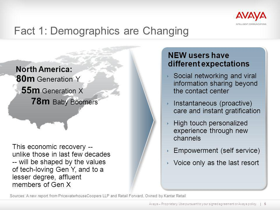Avaya – Proprietary. Use pursuant to your signed agreement or Avaya policy.55 Fact 1: Demographics are Changing This economic recovery -- unlike those