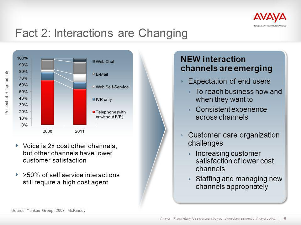 Avaya – Proprietary. Use pursuant to your signed agreement or Avaya policy.66 Fact 2: Interactions are Changing Percent of Respondents Source: Yankee