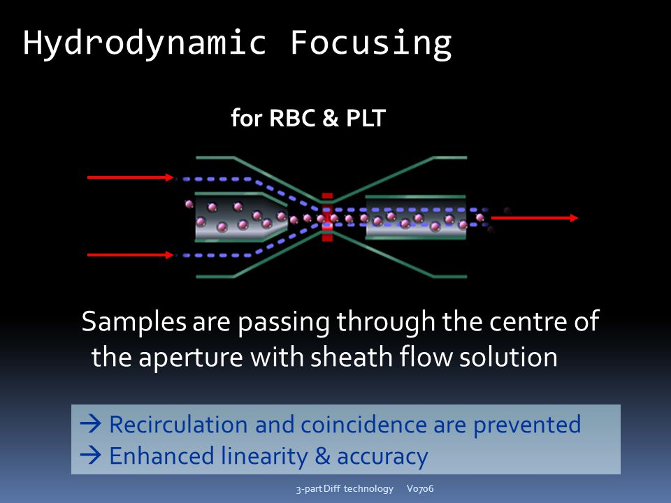 V07063-part Diff technology Samples are passing through the centre of the aperture with sheath flow solution for RBC & PLT Hydrodynamic Focusing  Rec